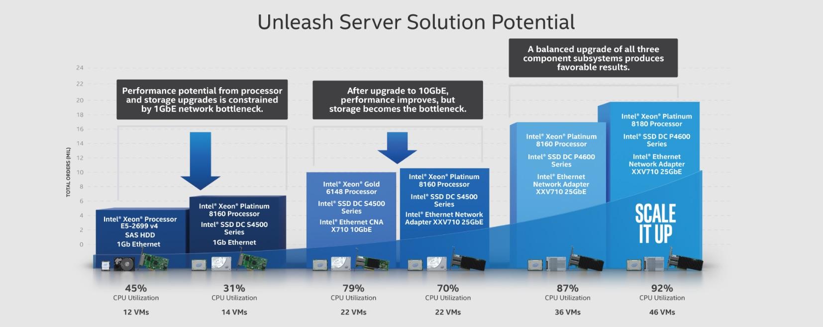Unleash Server Potential Graph