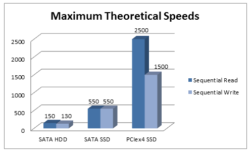 Intel 660P Maximum Theoretical Speeds