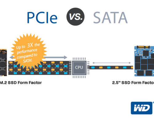 SSD Performance – PCIe (NVMe) vs SATA Interface