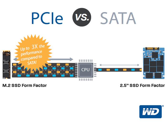 PCIe vs SATA