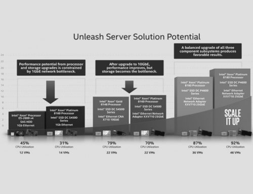 Scale It Up Tools Help to Unleash the Full Potential of Your Servers