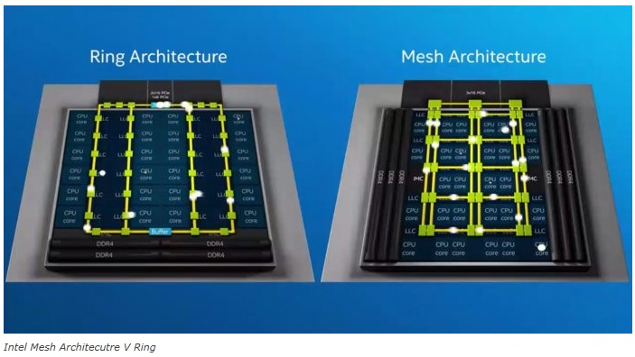 Intel Mesh Technology