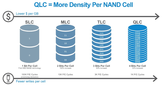 QLC=More Density Per NAND Cell